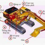 Hệ thống thủy lực của máy xúc đào