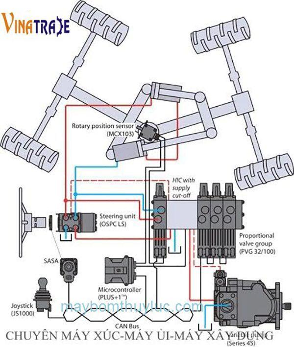 Hệ thống thủy lực máy xúc lật-1