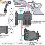 Hệ thống thủy lực máy xúc lật