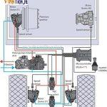 Hệ thống thủy lực xe lu rung
