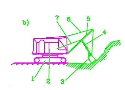 Máy xúc lật là gì? Cấu tạo và ưu nhược điểm của máy xúc lật-1