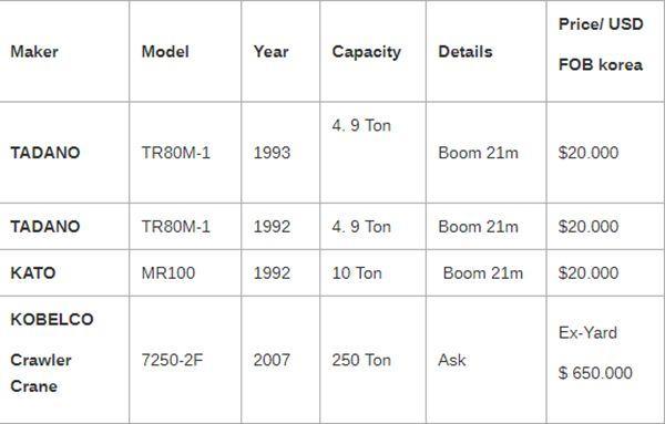Giá bán một số loại máy công trình cũ tại Hàn Quốc