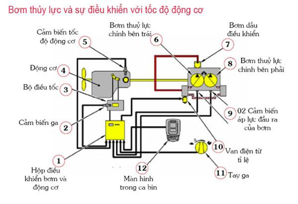 Tìm hiểu hệ thống thuỷ lực trong máy xây dựng-1