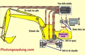 Tìm hiểu hệ thống thuỷ lực trong máy xây dựng